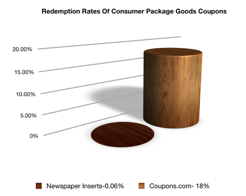 California newspapers with coupon inserts