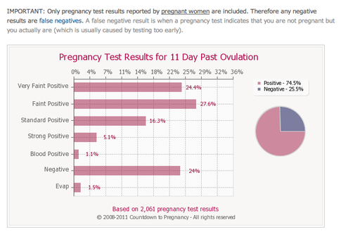 ... the chances of a false negative pregnancy test at 11 days past ovulation ...